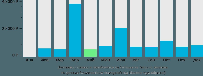 Динамика стоимости авиабилетов из Антальи на Кипр по месяцам