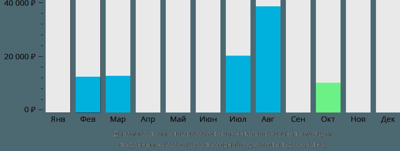 Динамика стоимости авиабилетов из Антальи в Чехию по месяцам