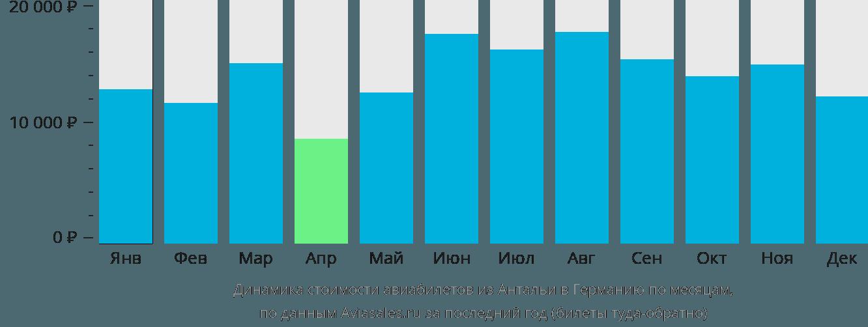 Динамика стоимости авиабилетов из Антальи в Германию по месяцам
