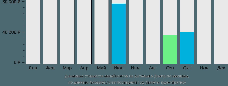 Динамика стоимости авиабилетов из Антальи в Днепр по месяцам