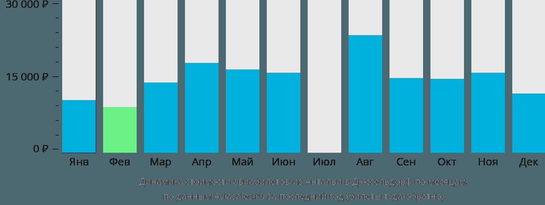 Динамика стоимости авиабилетов из Антальи в Дюссельдорф по месяцам