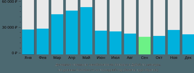 Динамика стоимости авиабилетов из Антальи в Дубай по месяцам