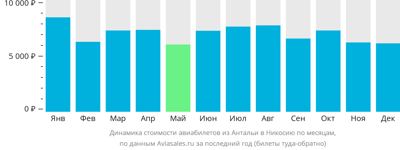 Динамика стоимости авиабилетов из Антальи в Никосию по месяцам
