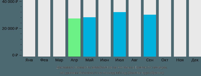 Динамика стоимости авиабилетов из Антальи в Ереван по месяцам