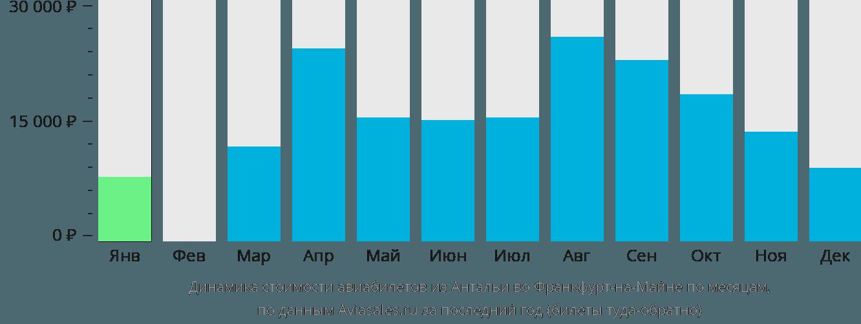 Динамика стоимости авиабилетов из Антальи во Франкфурт-на-Майне по месяцам