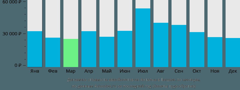 Динамика стоимости авиабилетов из Антальи в Бишкек по месяцам