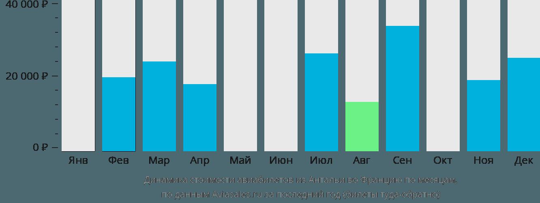 Динамика стоимости авиабилетов из Антальи во Францию по месяцам