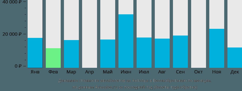 Динамика стоимости авиабилетов из Антальи в Великобританию по месяцам
