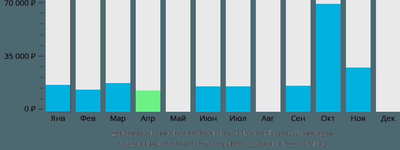 Динамика стоимости авиабилетов из Антальи в Грузию по месяцам