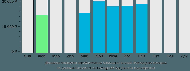 Динамика стоимости авиабилетов из Антальи в Нижний Новгород по месяцам