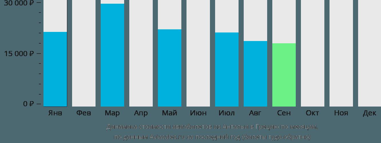 Динамика стоимости авиабилетов из Антальи в Грецию по месяцам