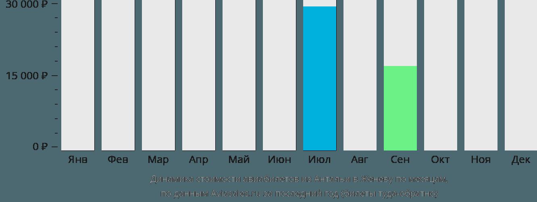 Динамика стоимости авиабилетов из Антальи в Женеву по месяцам