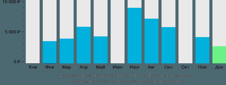 Динамика стоимости авиабилетов из Антальи в Газиантеп по месяцам