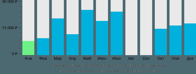 Динамика стоимости авиабилетов из Антальи в Ганновер по месяцам