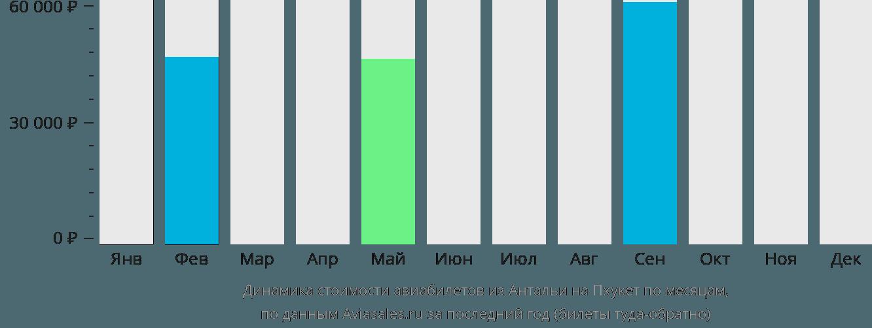 Динамика стоимости авиабилетов из Антальи на Пхукет по месяцам