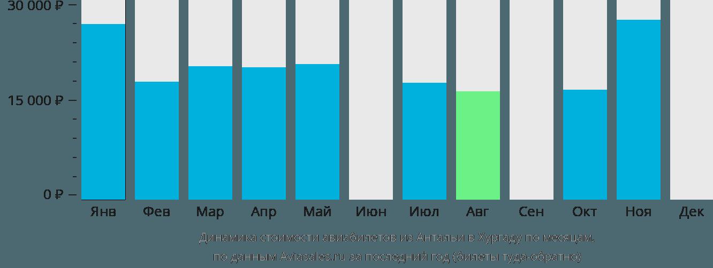 Динамика стоимости авиабилетов из Антальи в Хургаду по месяцам