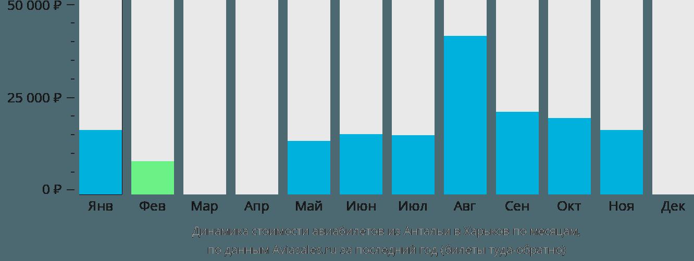 Динамика стоимости авиабилетов из Антальи в Харьков по месяцам