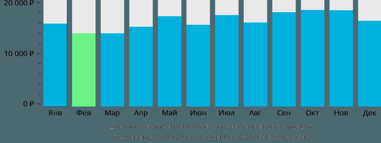Динамика стоимости авиабилетов из Антальи в Киев по месяцам