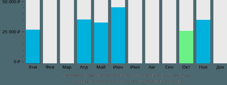 Динамика стоимости авиабилетов из Антальи в Иркутск по месяцам