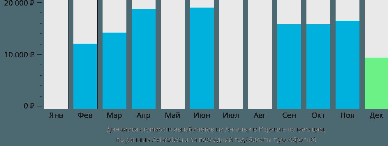 Динамика стоимости авиабилетов из Антальи в Израиль по месяцам