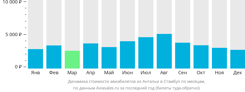Динамика стоимости авиабилетов из Антальи в Стамбул по месяцам