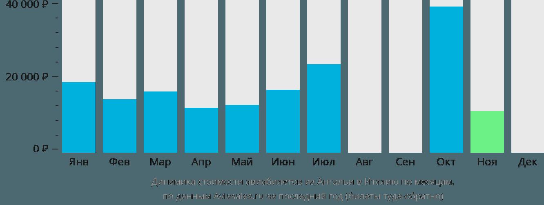Динамика стоимости авиабилетов из Антальи в Италию по месяцам