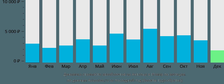 Динамика стоимости авиабилетов из Антальи в Измир по месяцам