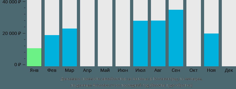 Динамика стоимости авиабилетов из Антальи в Калининград по месяцам