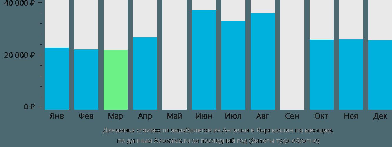 Динамика стоимости авиабилетов из Антальи в Кыргызстан по месяцам