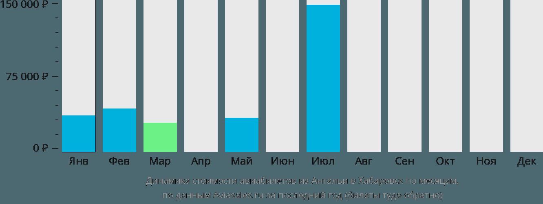 Динамика стоимости авиабилетов из Антальи в Хабаровск по месяцам
