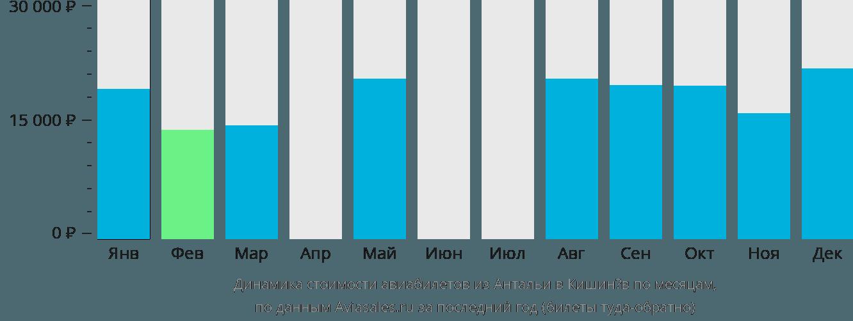 Динамика стоимости авиабилетов из Антальи в Кишинёв по месяцам