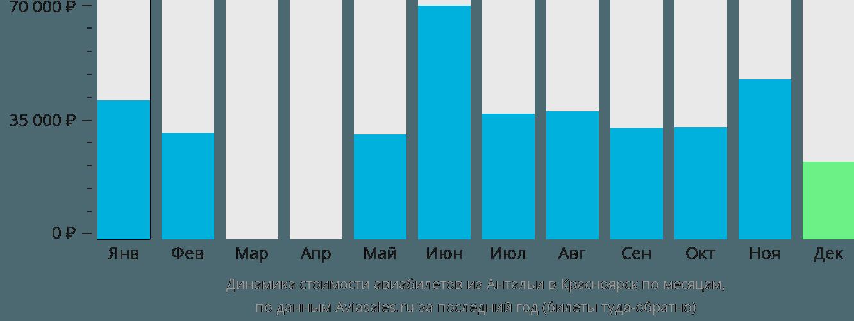 Динамика стоимости авиабилетов из Антальи в Красноярск по месяцам