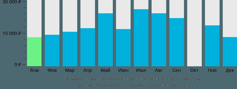 Динамика стоимости авиабилетов из Антальи в Краснодар по месяцам