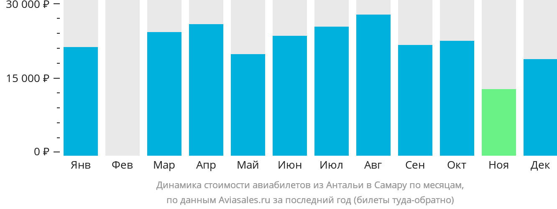 Динамика стоимости авиабилетов из Антальи в Самару по месяцам