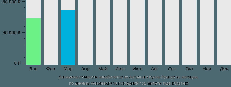 Динамика стоимости авиабилетов из Антальи в Куала-Лумпур по месяцам