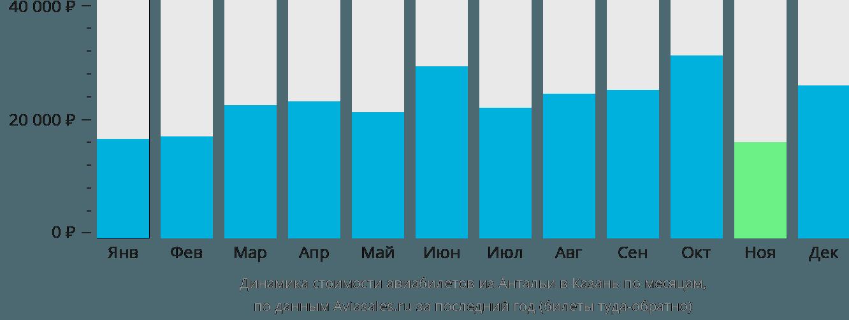 Динамика стоимости авиабилетов из Антальи в Казань по месяцам