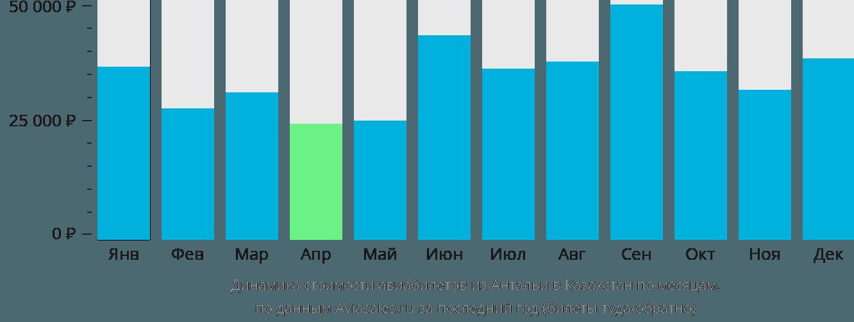 Динамика стоимости авиабилетов из Антальи в Казахстан по месяцам