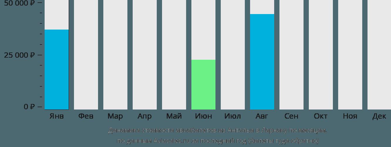 Динамика стоимости авиабилетов из Антальи в Ларнаку по месяцам
