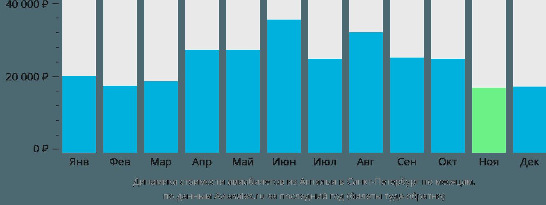 Динамика стоимости авиабилетов из Антальи в Санкт-Петербург по месяцам