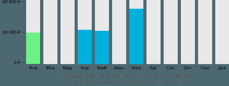 Динамика стоимости авиабилетов из Анталии в Лиссабон по месяцам
