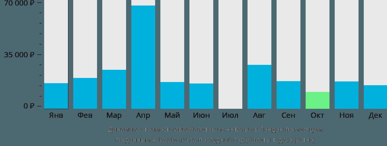 Динамика стоимости авиабилетов из Антальи в Лондон по месяцам