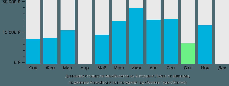 Динамика стоимости авиабилетов из Антальи в Львов по месяцам