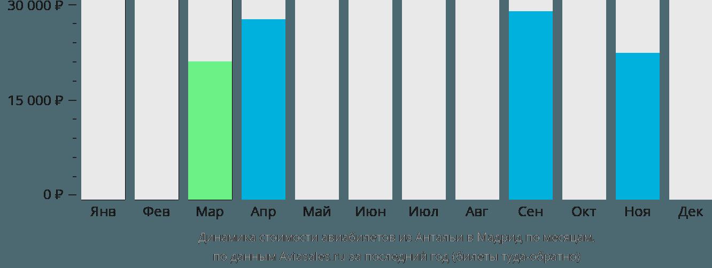 Динамика стоимости авиабилетов из Антальи в Мадрид по месяцам