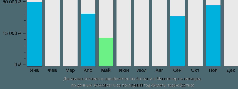 Динамика стоимости авиабилетов из Антальи в Манчестер по месяцам