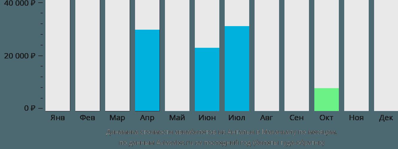 Динамика стоимости авиабилетов из Антальи в Махачкалу по месяцам
