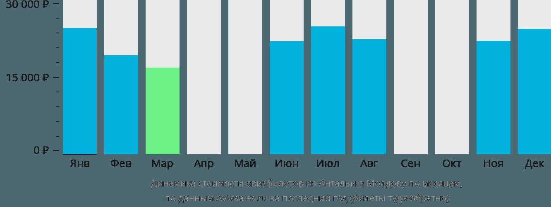 Динамика стоимости авиабилетов из Антальи в Молдову по месяцам
