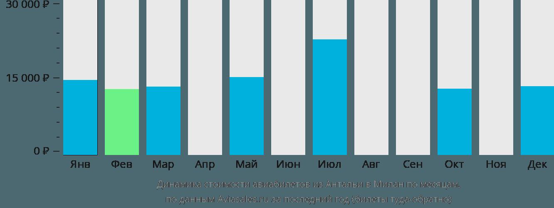 Динамика стоимости авиабилетов из Антальи в Милан по месяцам
