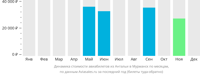 Динамика стоимости авиабилетов из Антальи в Мурманск по месяцам