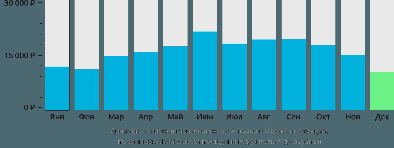 Динамика стоимости авиабилетов из Антальи в Москву по месяцам