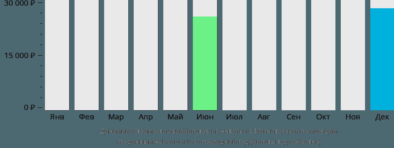 Динамика стоимости авиабилетов из Антальи в Магнитогорск по месяцам